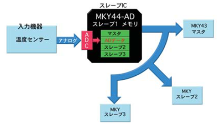 MKY44-ADの説明